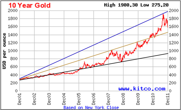 Months For Gold And Silver Prices